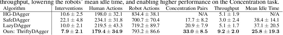 Figure 4 for ThriftyDAgger: Budget-Aware Novelty and Risk Gating for Interactive Imitation Learning