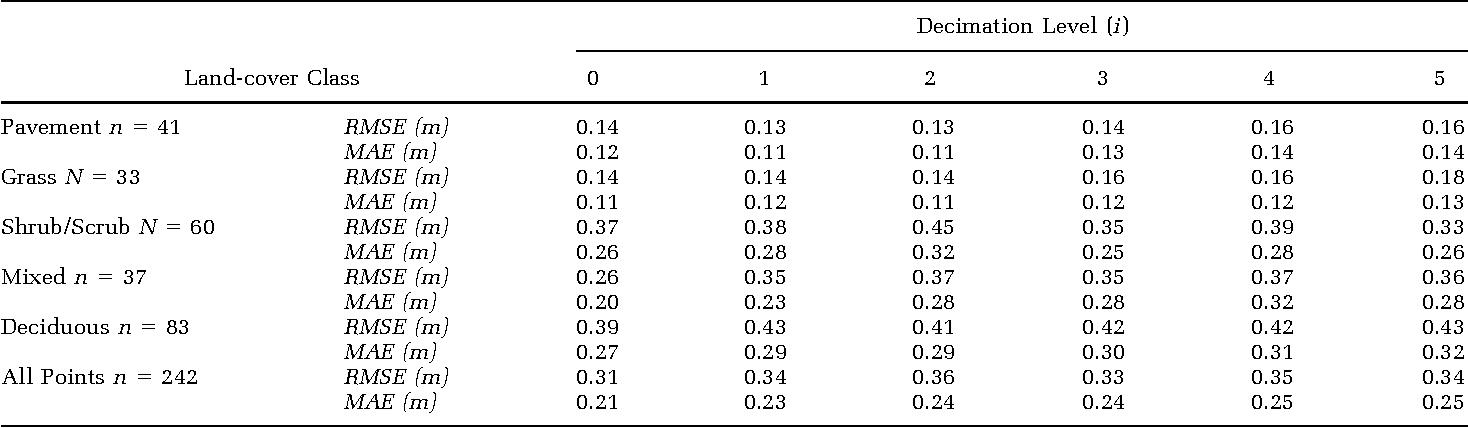 PDF] Impact of Lidar Nominal Post-spacing on DEM Accuracy