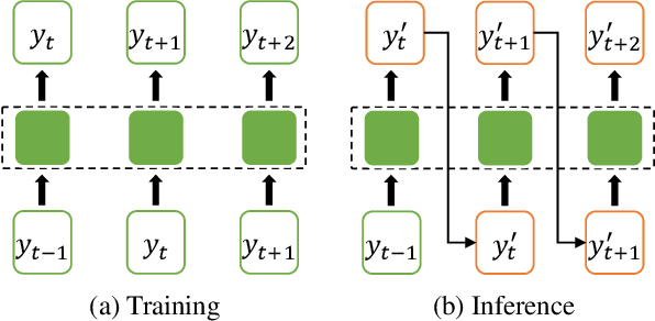 Figure 1 for Neural Machine Translation with Error Correction