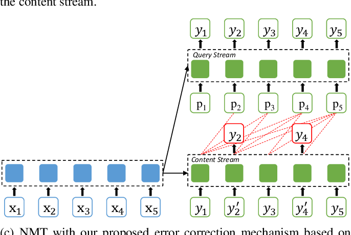 Figure 3 for Neural Machine Translation with Error Correction
