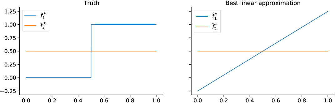 Figure 1 for Tractable contextual bandits beyond realizability