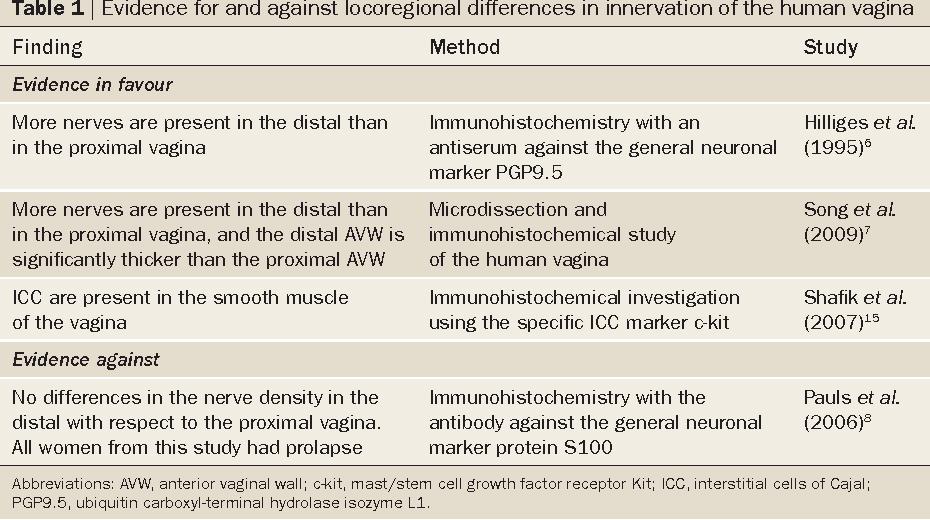 Beyond the G-spot: clitourethrovaginal complex anatomy in female ...