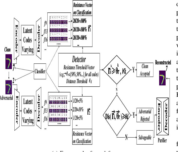 Figure 1 for Defending Adversarial Attacks via Semantic Feature Manipulation