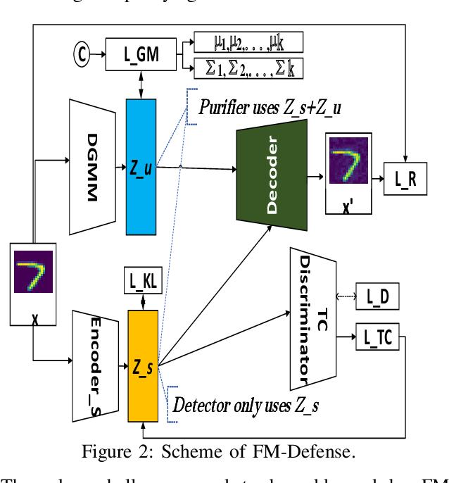Figure 2 for Defending Adversarial Attacks via Semantic Feature Manipulation