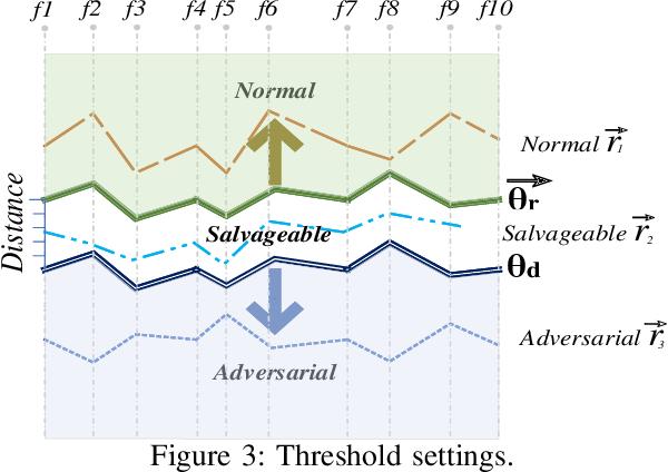 Figure 3 for Defending Adversarial Attacks via Semantic Feature Manipulation