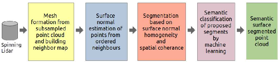 Figure 1 for Semantic Segmentation of Surface from Lidar Point Cloud