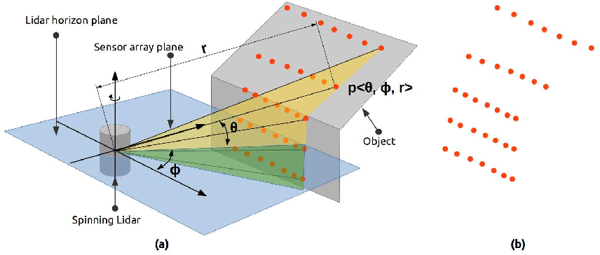Figure 3 for Semantic Segmentation of Surface from Lidar Point Cloud