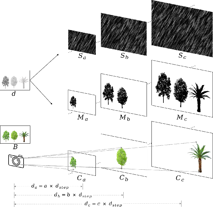 Figure 4 for Towards a Unified Approach to Single Image Deraining and Dehazing
