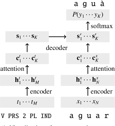 Figure 1 for Pushing the Limits of Low-Resource Morphological Inflection