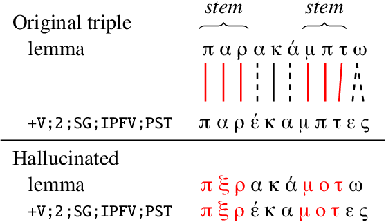 Figure 3 for Pushing the Limits of Low-Resource Morphological Inflection
