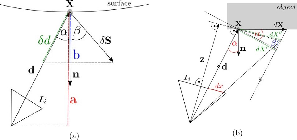 Figure 1 for Photometric Multi-View Mesh Refinement for High-Resolution Satellite Images