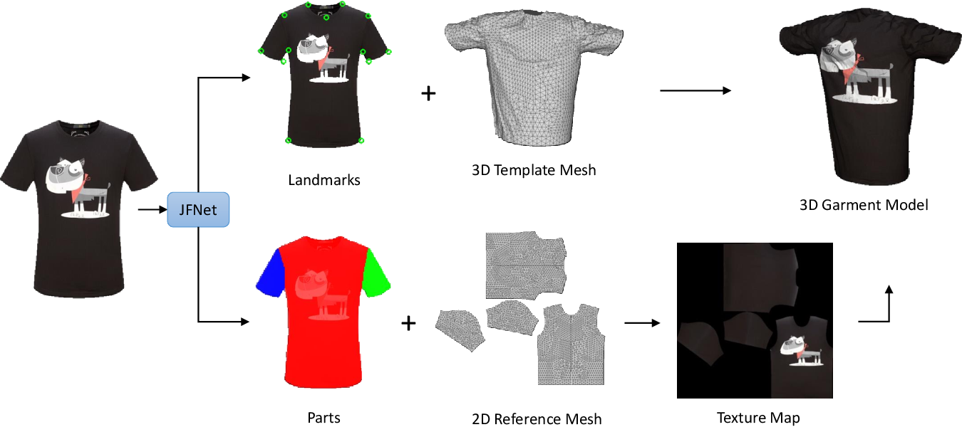 Figure 3 for 3D Virtual Garment Modeling from RGB Images