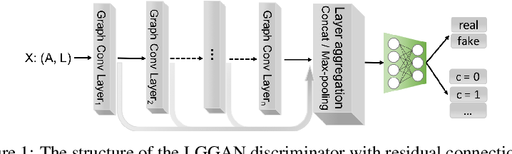 Figure 1 for Labeled Graph Generative Adversarial Networks