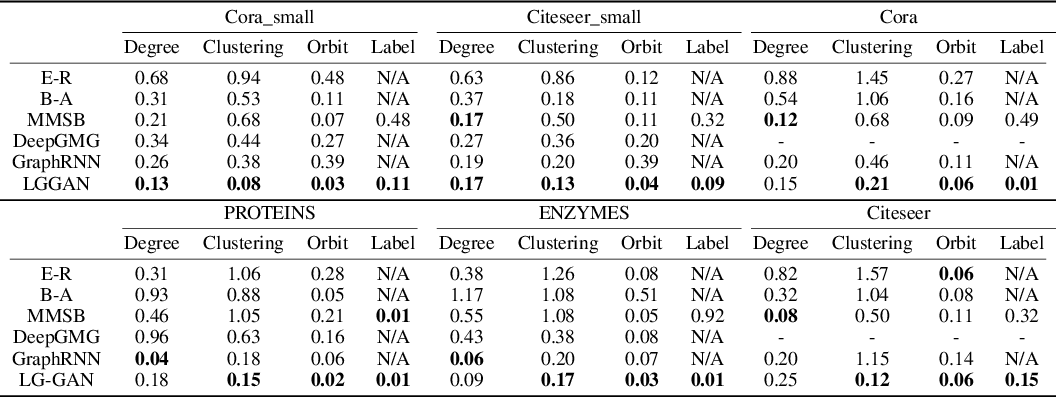 Figure 2 for Labeled Graph Generative Adversarial Networks