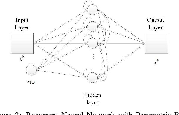 Figure 3 for A Hierarchical Emotion Regulated Sensorimotor Model: Case Studies