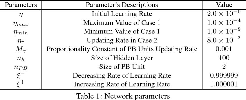 Figure 2 for A Hierarchical Emotion Regulated Sensorimotor Model: Case Studies