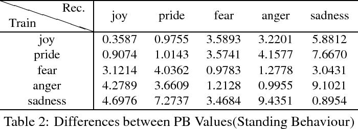 Figure 4 for A Hierarchical Emotion Regulated Sensorimotor Model: Case Studies