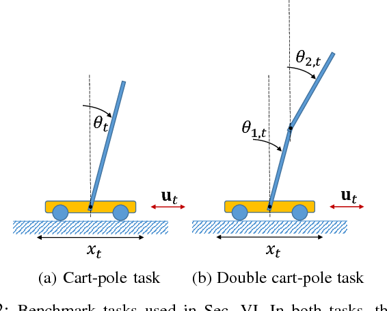 Figure 2 for Synthesizing Neural Network Controllers with Probabilistic Model based Reinforcement Learning