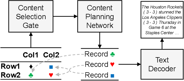 Figure 1 for Data-to-Text Generation with Content Selection and Planning