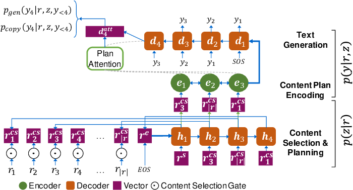Figure 3 for Data-to-Text Generation with Content Selection and Planning