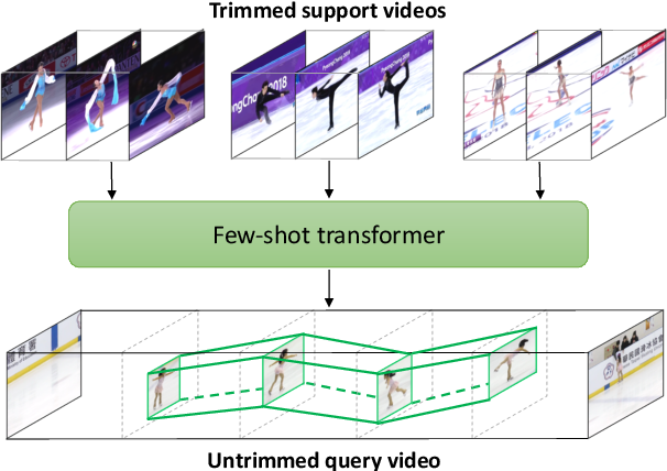 Figure 1 for Few-Shot Transformation of Common Actions into Time and Space
