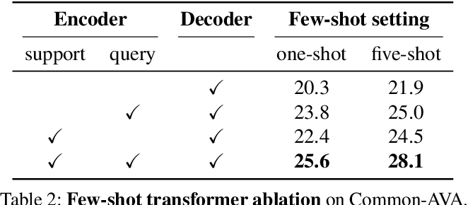 Figure 4 for Few-Shot Transformation of Common Actions into Time and Space