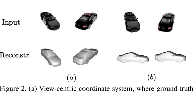 Figure 3 for On the generalization of learning-based 3D reconstruction