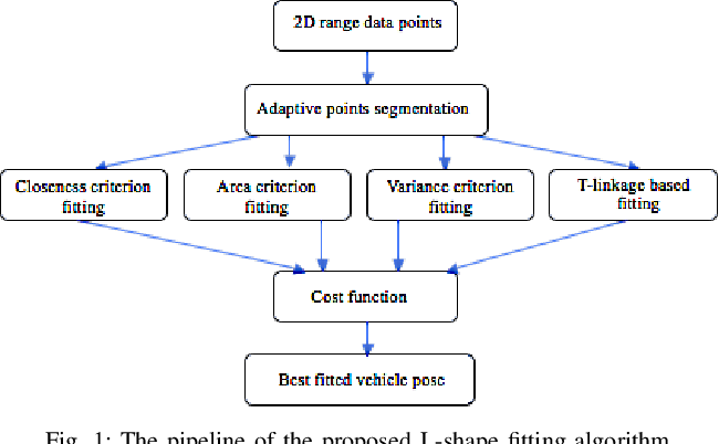 Figure 1 for Low-cost LIDAR based Vehicle Pose Estimation and Tracking