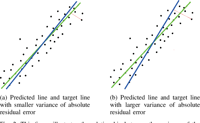 Figure 2 for Low-cost LIDAR based Vehicle Pose Estimation and Tracking