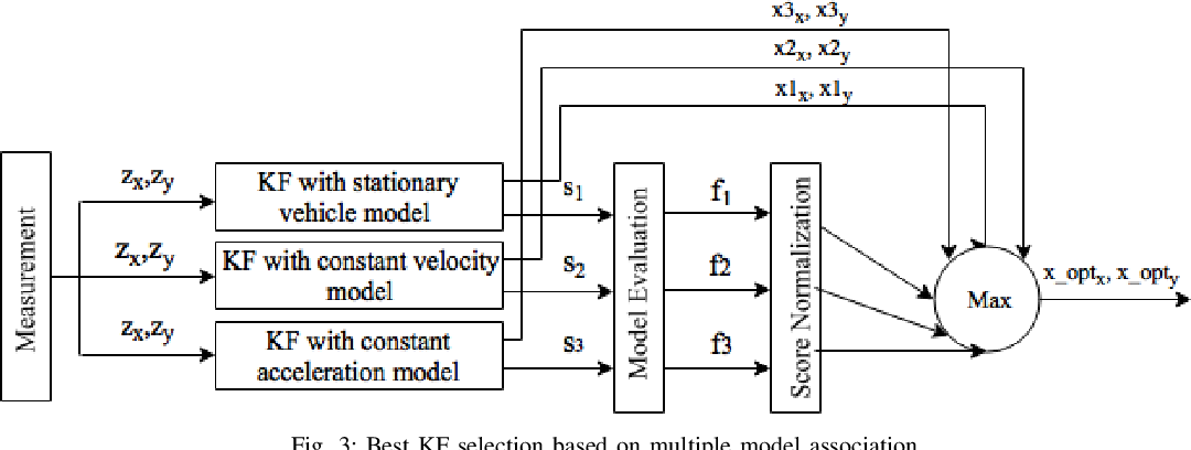 Figure 3 for Low-cost LIDAR based Vehicle Pose Estimation and Tracking