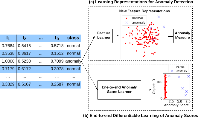 Figure 1 for Deep Anomaly Detection with Deviation Networks
