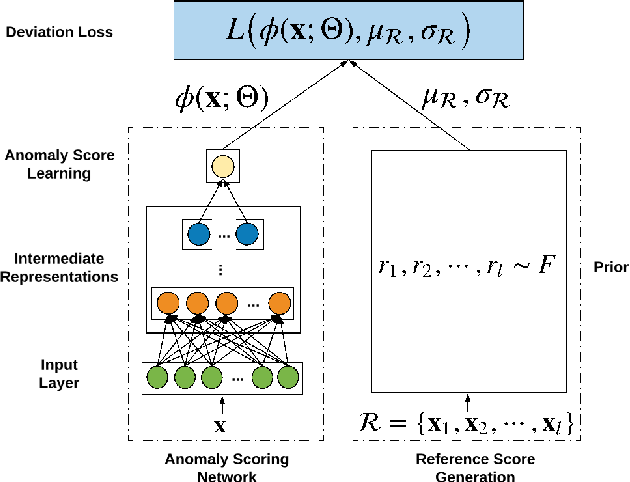 Figure 3 for Deep Anomaly Detection with Deviation Networks