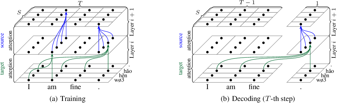 Figure 1 for Neural Machine Translation with Joint Representation