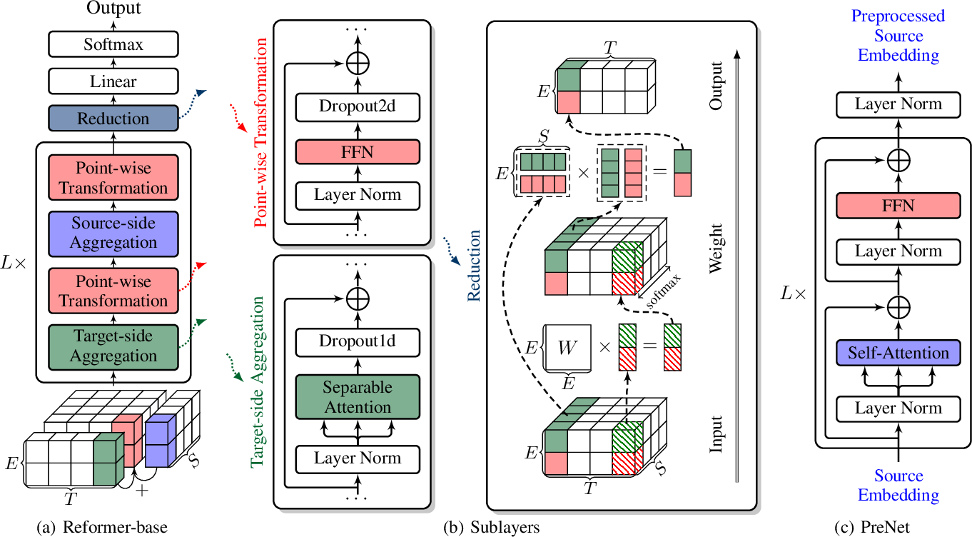 Figure 3 for Neural Machine Translation with Joint Representation