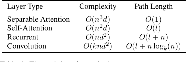 Figure 2 for Neural Machine Translation with Joint Representation