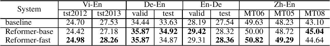 Figure 4 for Neural Machine Translation with Joint Representation