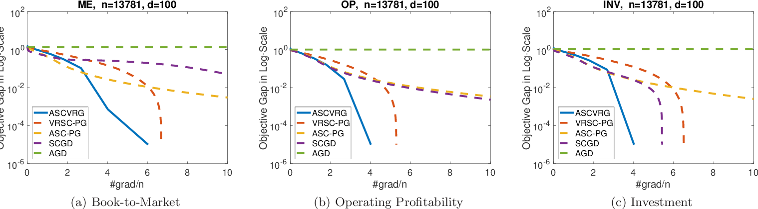 Figure 2 for Improved Oracle Complexity for Stochastic Compositional Variance Reduced Gradient