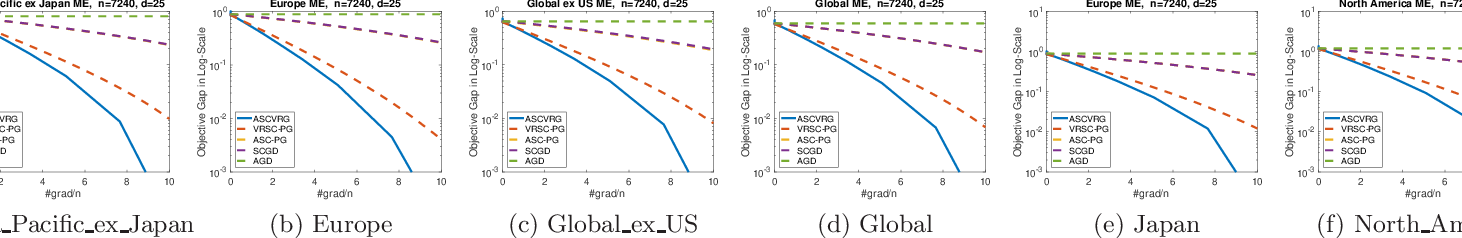 Figure 4 for Improved Oracle Complexity for Stochastic Compositional Variance Reduced Gradient