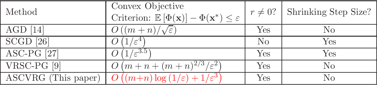 Figure 1 for Improved Oracle Complexity for Stochastic Compositional Variance Reduced Gradient