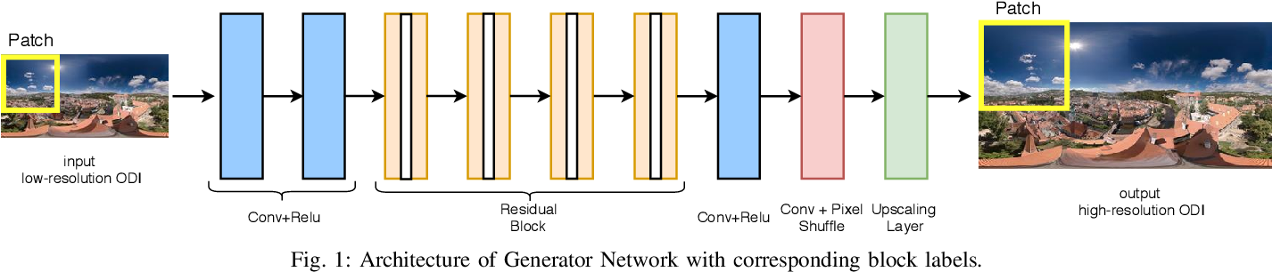 Figure 1 for Super-resolution of Omnidirectional Images Using Adversarial Learning
