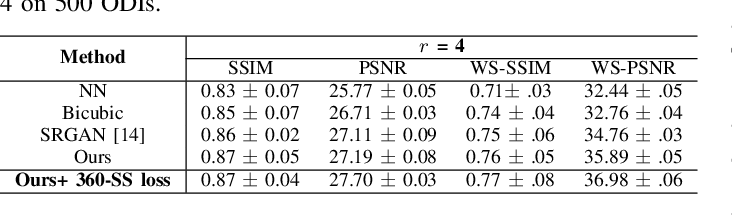 Figure 4 for Super-resolution of Omnidirectional Images Using Adversarial Learning