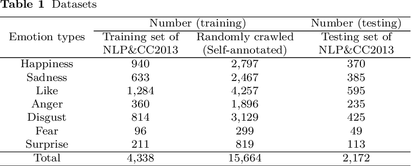 Figure 2 for Fine-Grained Emotion Classification of Chinese Microblogs Based on Graph Convolution Networks
