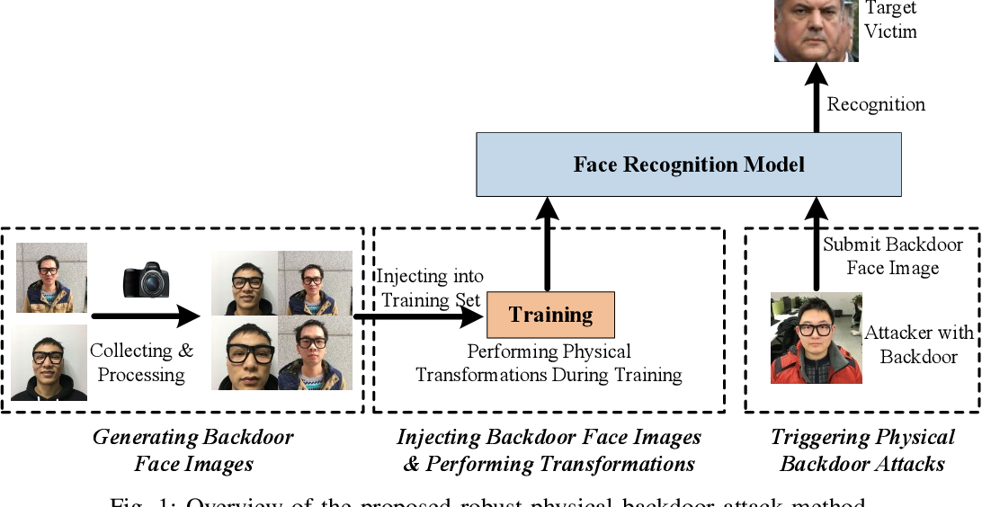 Figure 1 for Robust Backdoor Attacks against Deep Neural Networks in Real Physical World
