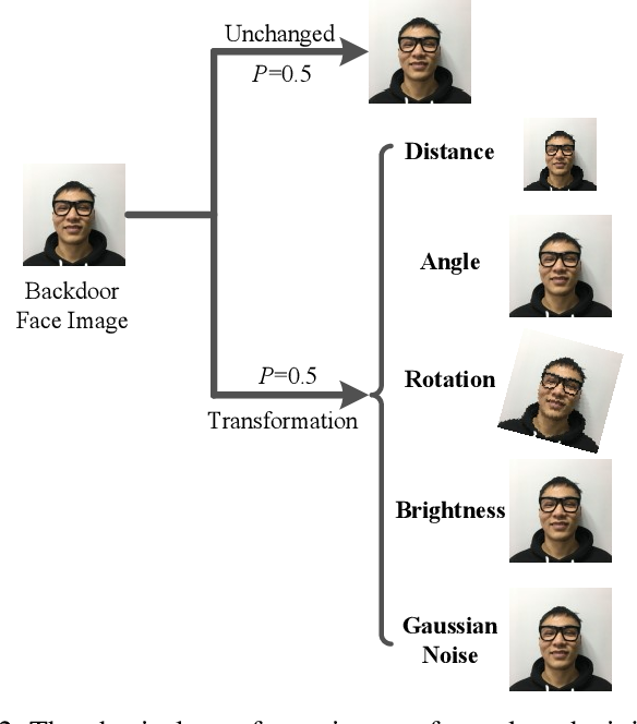 Figure 2 for Robust Backdoor Attacks against Deep Neural Networks in Real Physical World