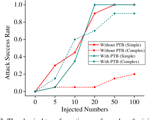 Figure 3 for Robust Backdoor Attacks against Deep Neural Networks in Real Physical World