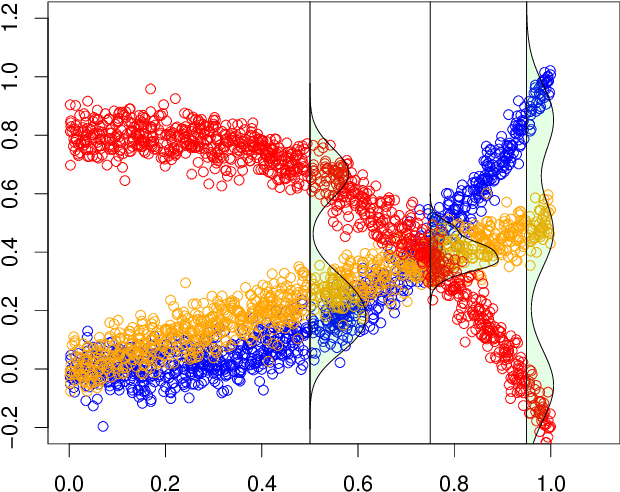 Figure 1 for Clustering Causal Additive Noise Models