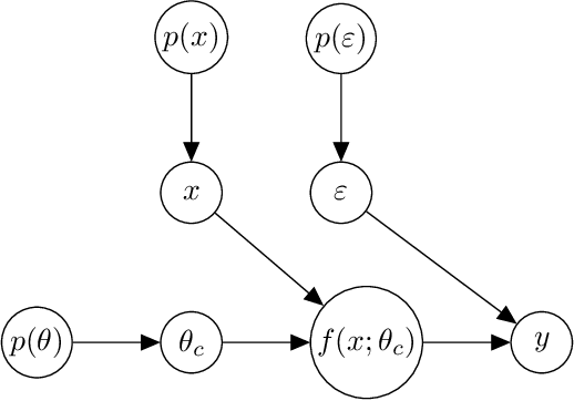 Figure 2 for Clustering Causal Additive Noise Models