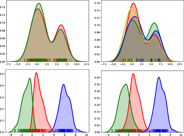 Figure 3 for Clustering Causal Additive Noise Models