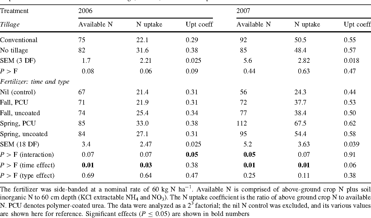 Table 2 Effect of tillage method, time of application and form of urea fertilizer used on available N and its uptake (kg N ha-1) at crop anthesis in 2006 and 2007 at Beaverlodge, Alberta, and on the N uptake coefficient