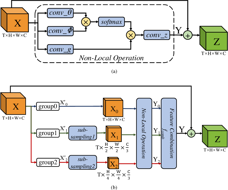 Figure 3 for PNL: Efficient Long-Range Dependencies Extraction with Pyramid Non-Local Module for Action Recognition